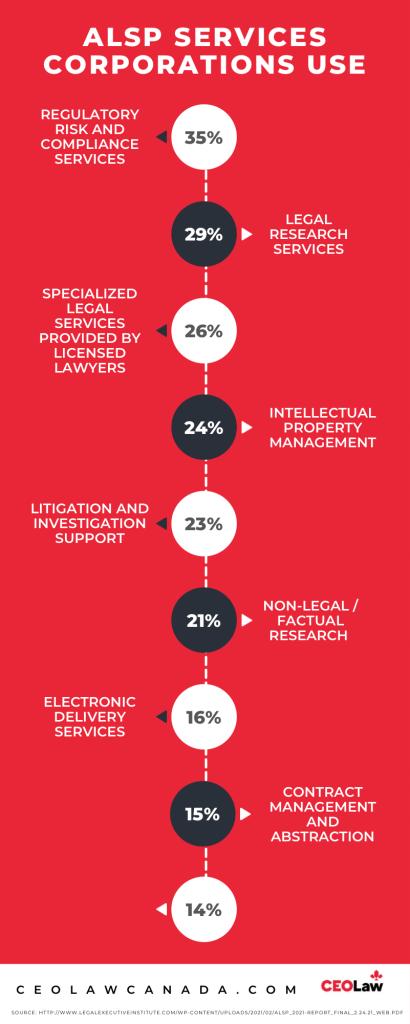 Corporate use of Alternative Legal Service Providers (ALSPs)