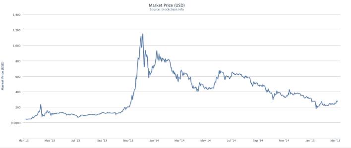 market-price