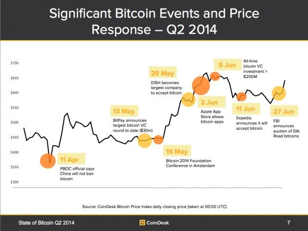 price-response