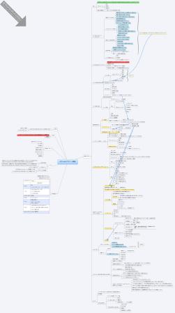 webデザイン概論のスライドを考えた時のマインドマップ(※右下にドラックしてください)