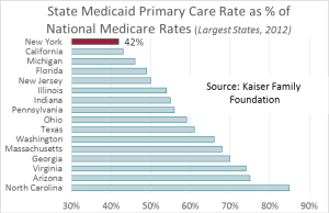State Medicaid Primary Care Rate