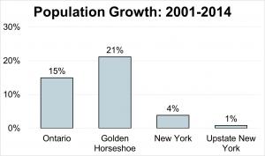 Population Growth: 2001-2014
