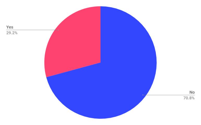 Participação de empresas que oferecem add-ons.