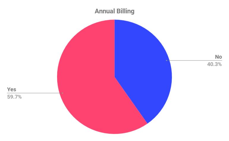Preço de SaaS: faturamento anual oferecido