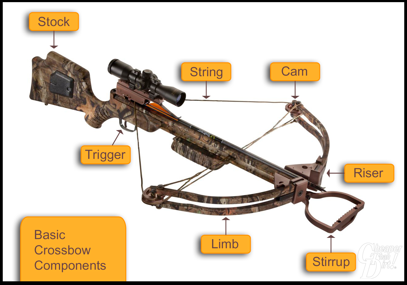 basic gun diagram 2016 ford f 150 7 pin trailer wiring shooting training and techniques the shooter 39s log page 3