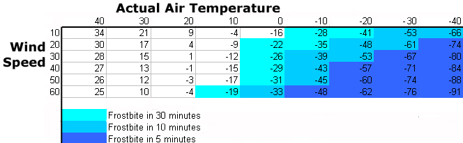 Detailed chart on the effects of windchill with danger zones highlighted in varying shades of blue.