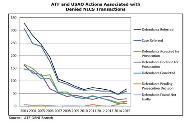 Line graph showing NICS checks versus prosecutions