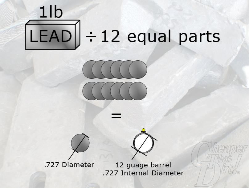 How Gauge is Measured