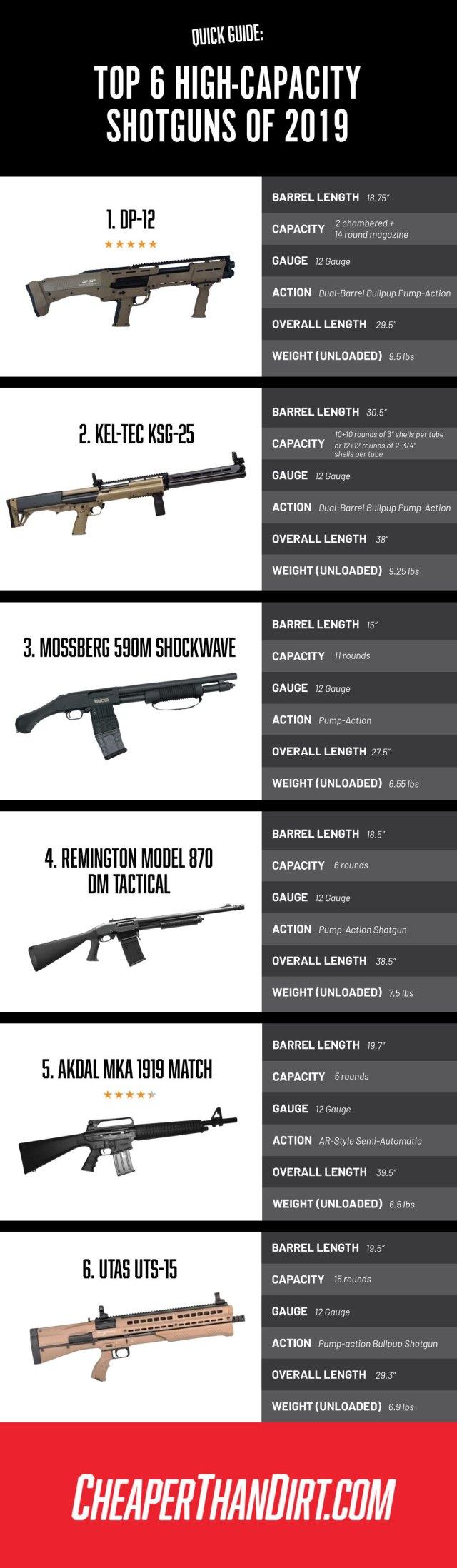 high capacity shotguns