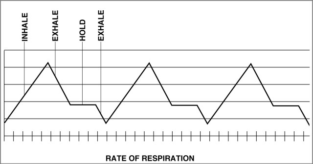 breathing respiration graph shooting techniques