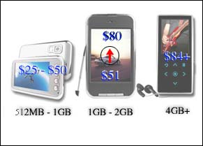 Wholesale Flash Disk Prices