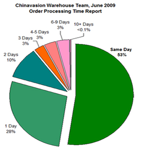 chinavasion-shipping-times-for-june-blog-sized