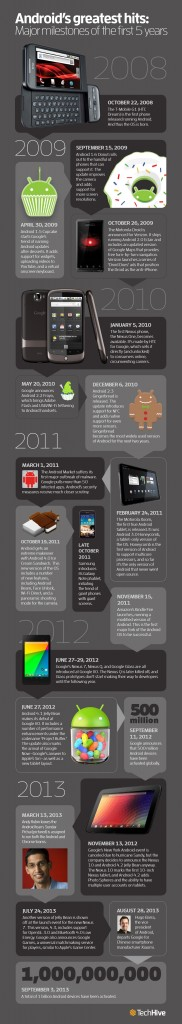 androidtimeline_1000px-100058548-orig