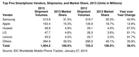 idc-smartphone-2014-1-600x248