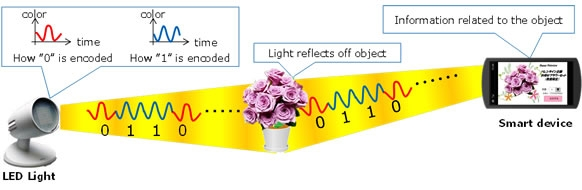 how-fujitsu-data-bulb-works