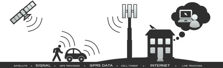 how_gps_tracking_works