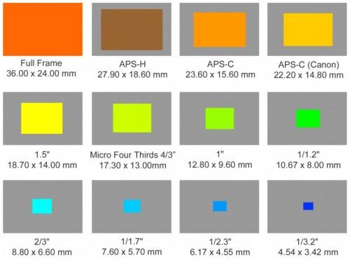 camera-sensor-size-12