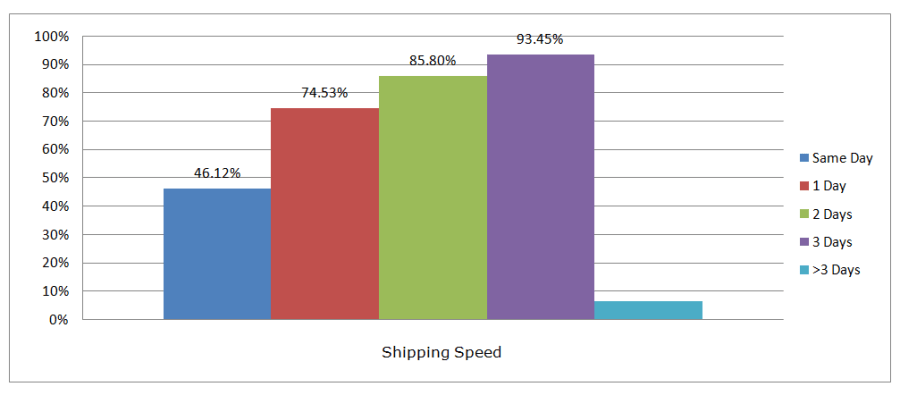 chinavasionshippingspeedQ22016