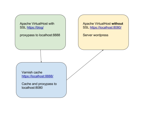 apache-virtualhosts-varnish-ssl