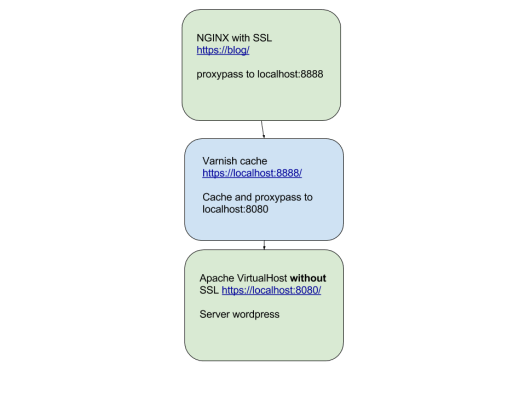 nginx-varnish-apache