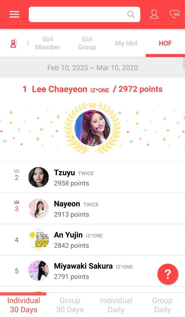 Girl idol ranks Lee Chaeyeon Tzuyu Nayeon March 2020