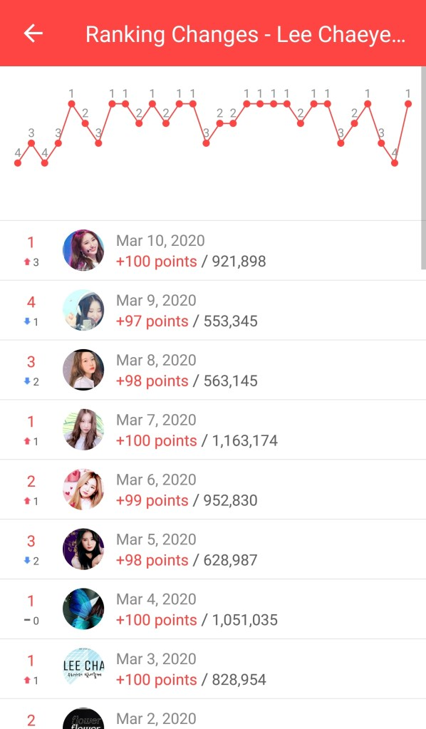 Lee Chaeyeon's rankins fluctuation March 2020.