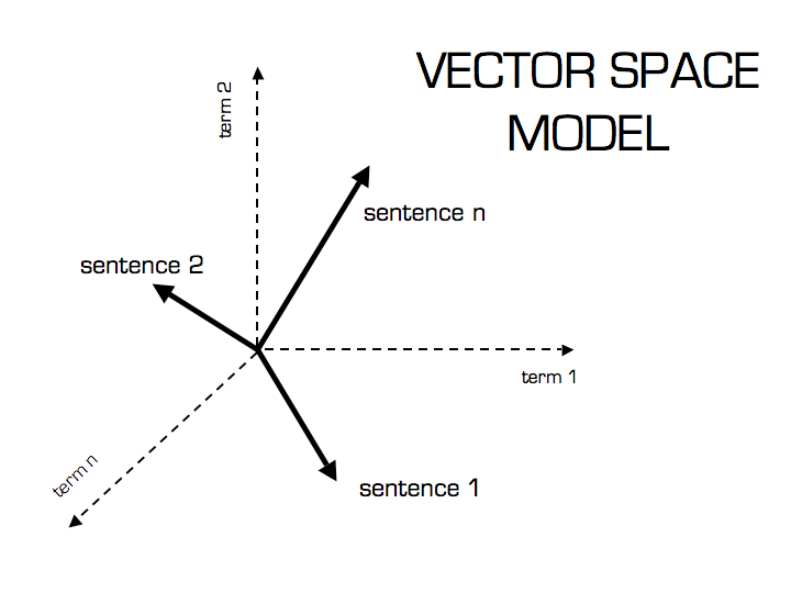 Machine Learning :: Cosine Similarity for Vector Space
