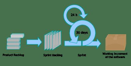 Scrum_process