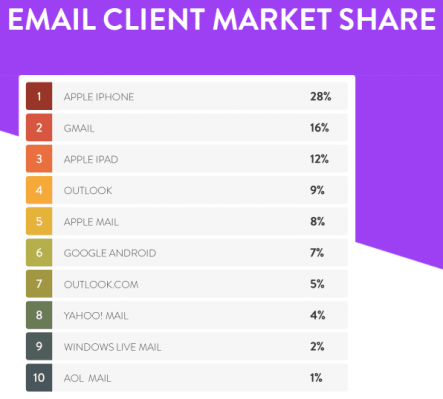 market share emailing