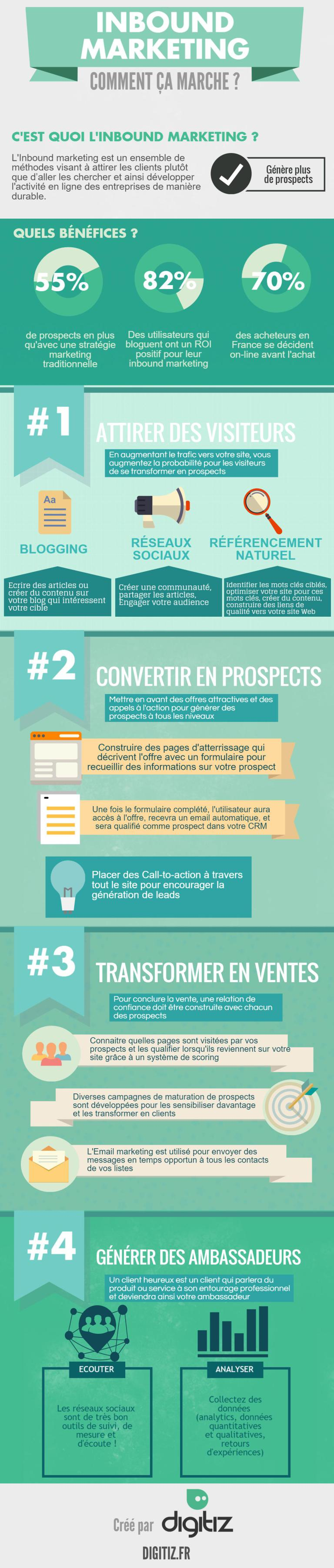 Infographie-Inbound-marketing