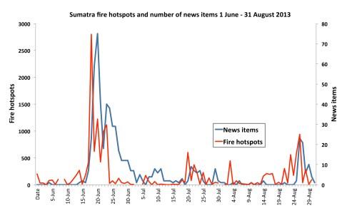 Keterangan foto: Gambar 1. Titik api kebakaran Sumatera dan sejumlah berita, 1 Juni – 31 Agustus 2013. Peter Holmgren/CIFOR