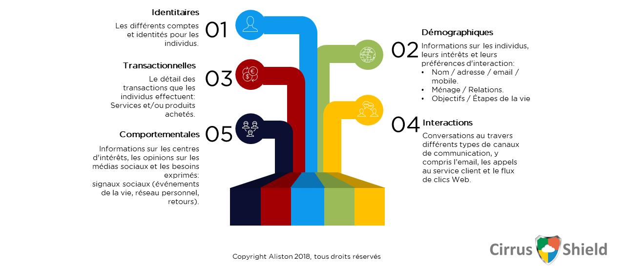 Familles de données consommateur