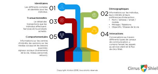 catégories de données
