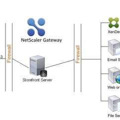 Citrix Netscaler Diagram Step Down Transformer Storefront Location In Dmz Or Not Citrix24 Com Figure 3