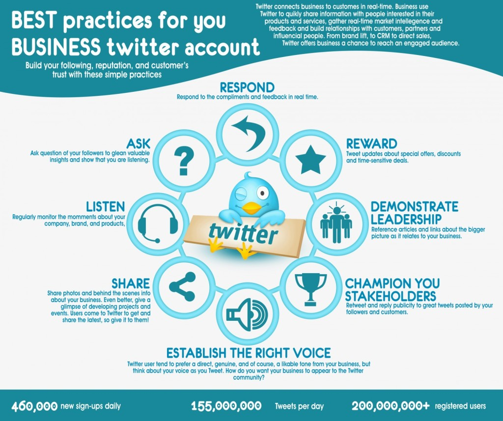 best-practices-for-your-business-twitter-account_532a3738e0be6_w1500