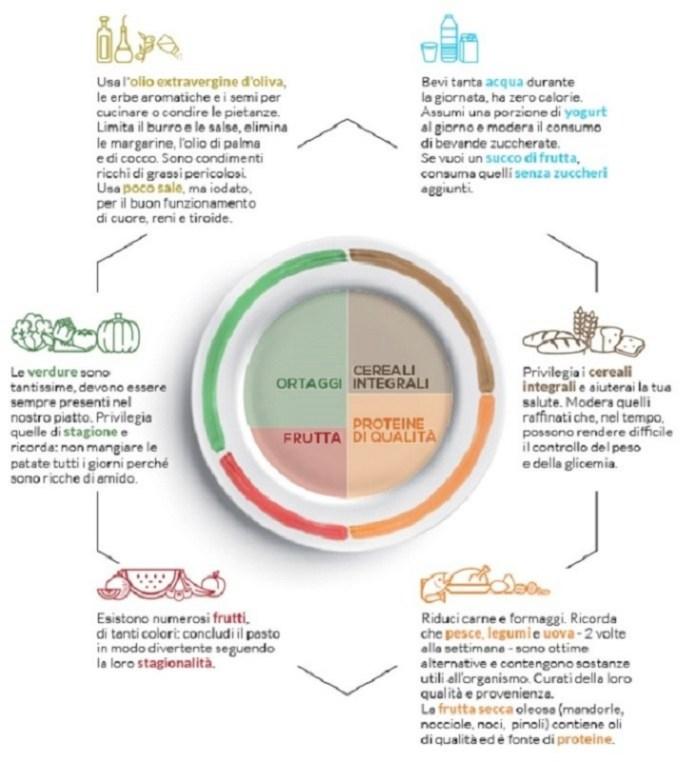 cliomakeup-dieta-senza-carboidrati-16-piatto-in-forma
