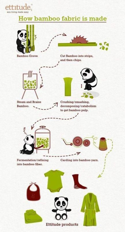 cliomakeup-moda-ecosostenibile-4-processo produzione-bambu