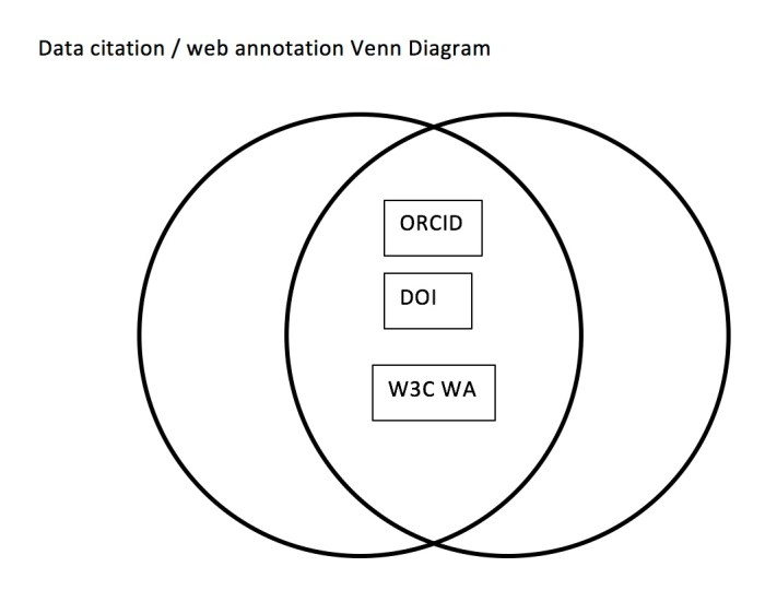 showing the overall between web annotation and data citation