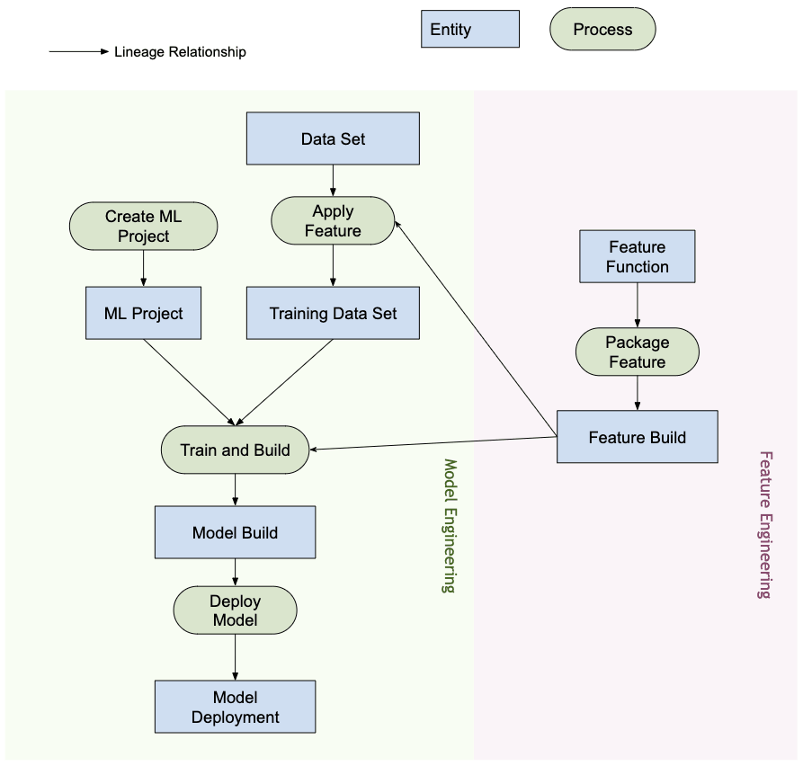 machine learning ops