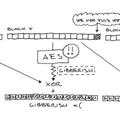 usual padding oracle diagram [ 3432 x 1387 Pixel ]