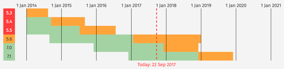 PHP version history