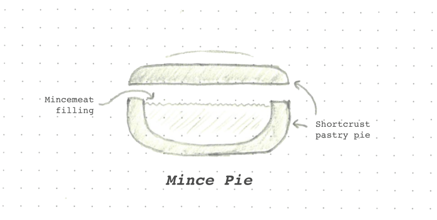 The Internet Mince Pie Data Base: 2018 Edition