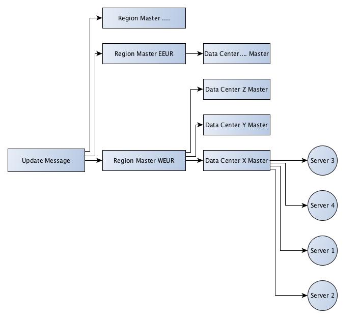 data_model
