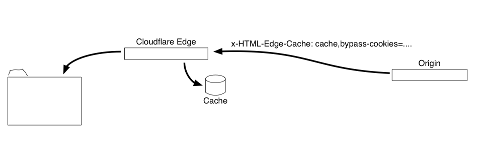 Response with cache instructions.