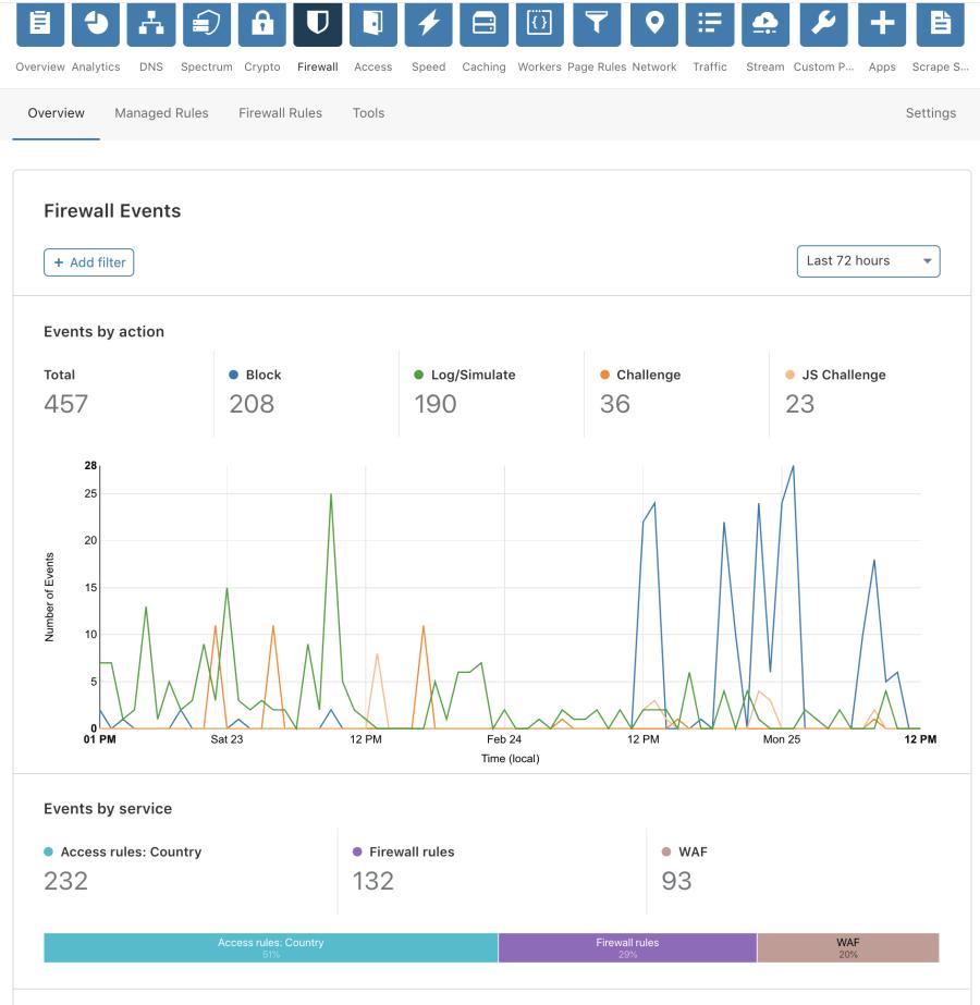 New Firewall Tab and Analytics