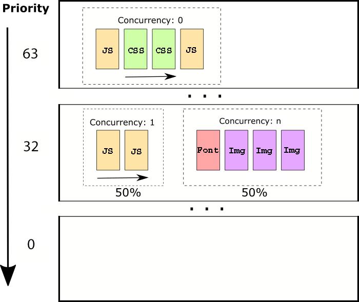 Prioritization Model