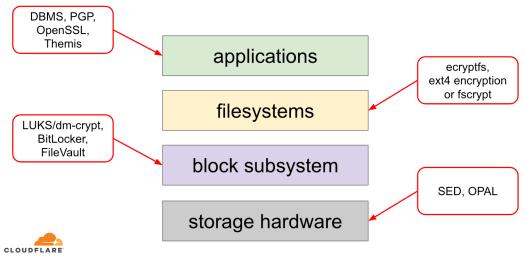 storage-stack