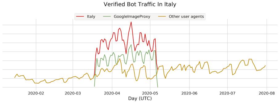 Bot Attack trends for Jan-Jul 2020