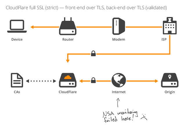 Introducing Strict SSL: Protecting Against a Man-in-the