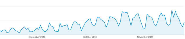 Change in organic search traffic to cloudpeeps.com from August - November 2015